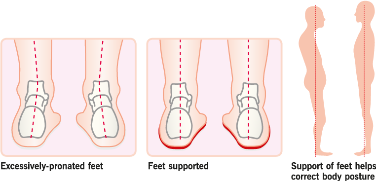 Pronation Illustrations